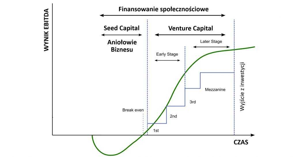 Finansowanie venture capital seed capital