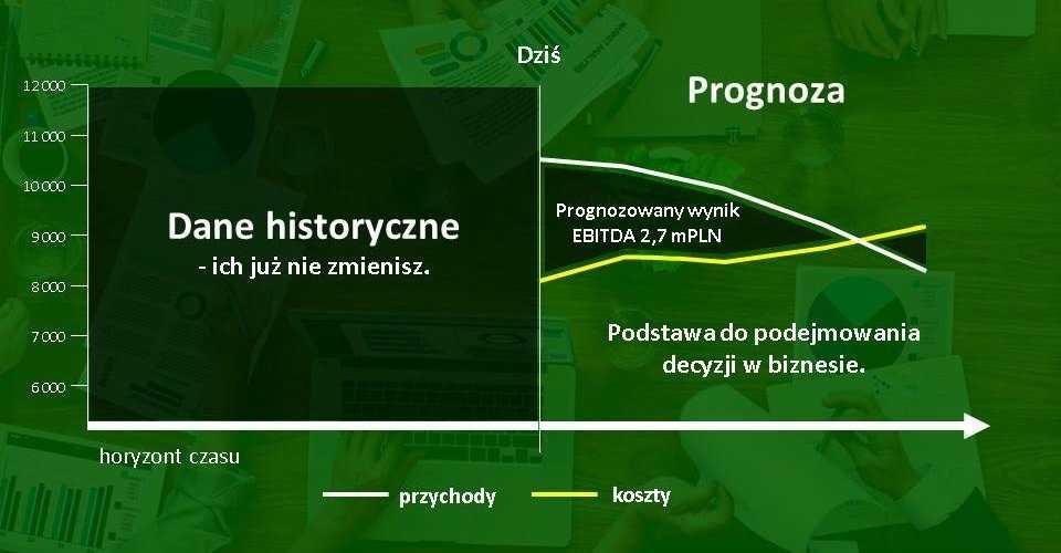 Prognoza finansowa