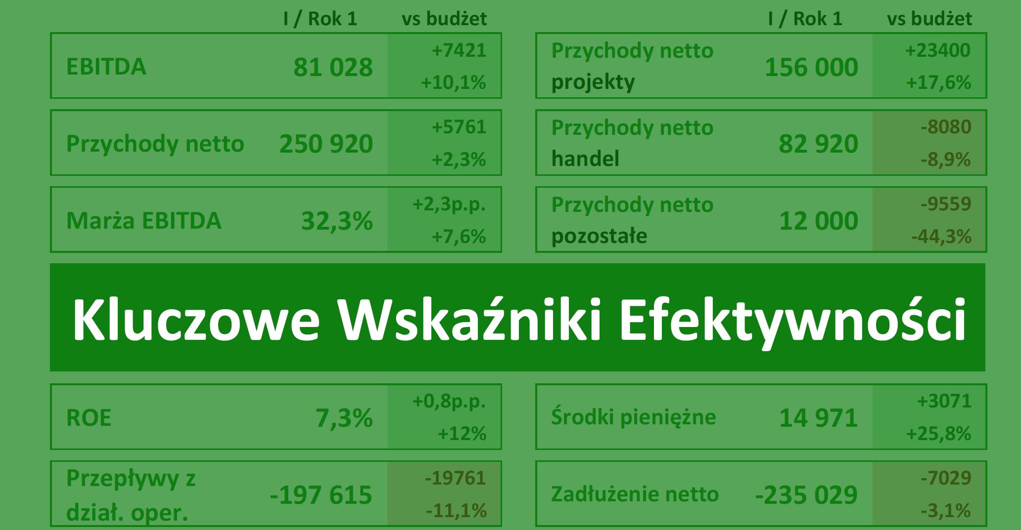 Wskaźniki KPI